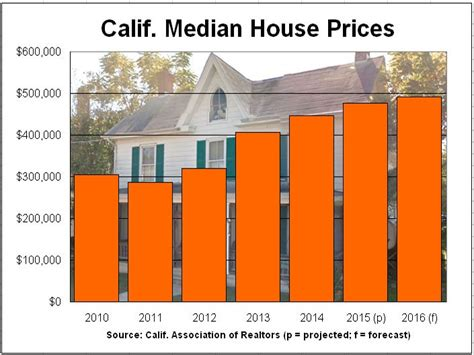 calif realtors forecast 3 2 house price gain in 2016