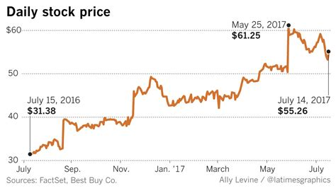 stock quote best buy best buy stock quote quotes of the day