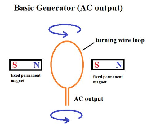 basics of induction generator induction generator basics 28 images electromagnetic induction linear point absorbers
