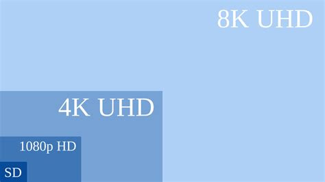 imagenes 4k vs full hd what is ultra hd 4k the future of tv explained