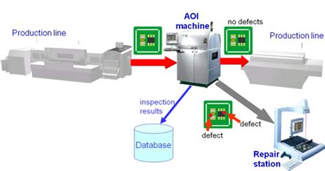pcb aoi test automated optical inspection testing service