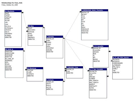 how to draw database diagram in visio database model diagram visio