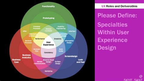 ux design defined user experience ux design please define roles in user experience design
