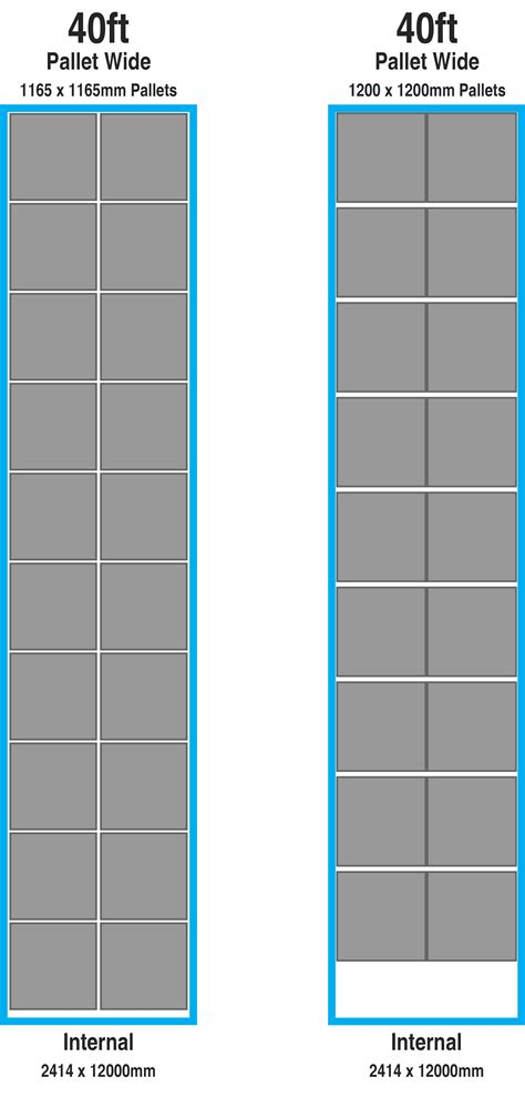 standard shipping container sizes australia australian pallet fitting guide general purpose vs