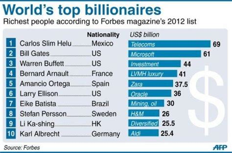 best bank for wealthy individuals the world s top 5 billionaires in 2012 info magnet