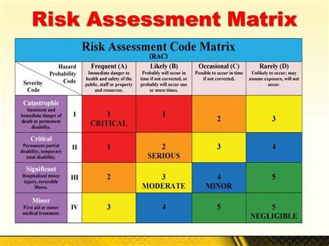 risk scoring matrix template hazard assessment matrix pictures to pin on