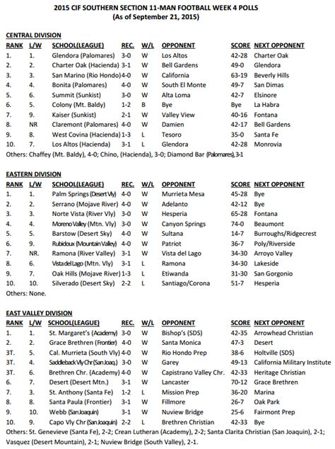 cif central section football rankings latest cif ss football rankings san bernardino prep sports