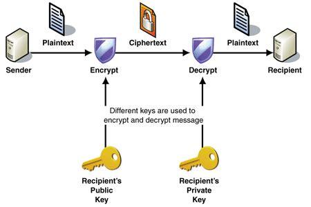 public key encryption the emerging threat to public key encryption