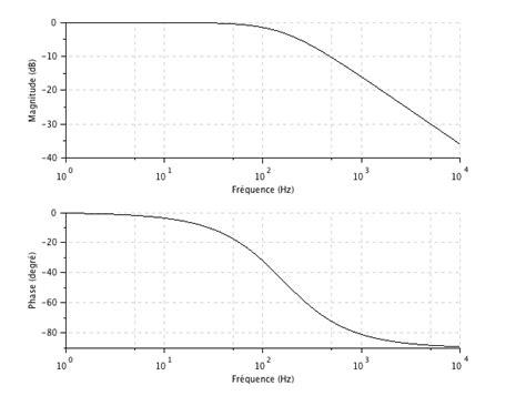diagramme de bode filtre passe haut premier ordre chapitre 3 filtrage analogique passif circuit rc
