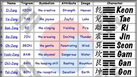 pattern form meaning martial arts revolution taekwondo poomsae pattern