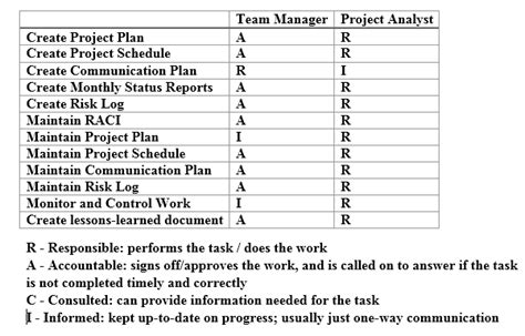 document distribution matrix template working document for project templates ucl common