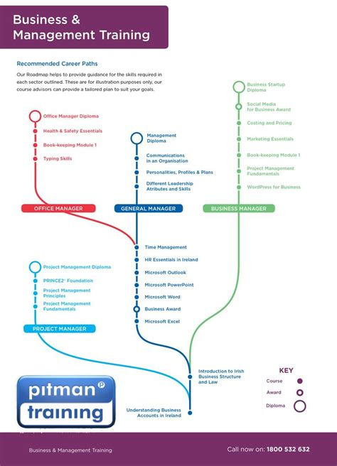 Top Mba Career Paths by 10 Best Pitman Waterford Images On