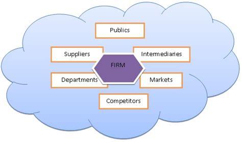 Mba Development Program Dallas by Mba Leadership Development Program Marketing