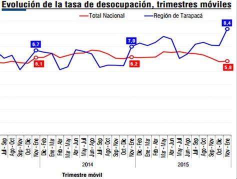 tasa de desempleo en latinoamerica 2016 tasa de desempleo en latinoamerica 2016 tasa de