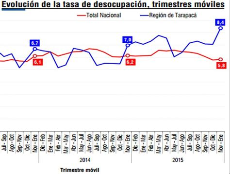 tasas california newhairstylesformen2014 com tasa de desempleo en latinoamerica 2016 tasa de