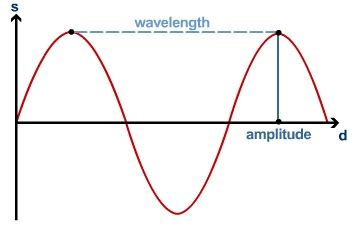 labelled diagram of a transverse wave progressive waves s cool the revision website
