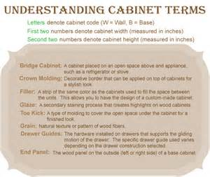 Kitchen Granite Countertops by Cabinet Terminology Cabinet Wholesaler Online Shopping Cart