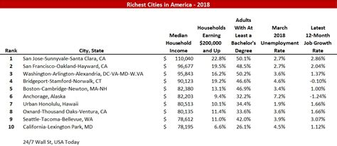 top 10 richest in in 2018 with their networth in dirham cfa pounds another top 10 list richest cities in america 2018 stewart