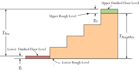 Floor Level Meaning Designing A Stairway For My Cabin Math Encounters