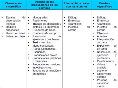 rbricas instrumentos de evaluacin 2015 2016 pohecertus t 233 cnicas e instrumentos de evaluaci 243 n