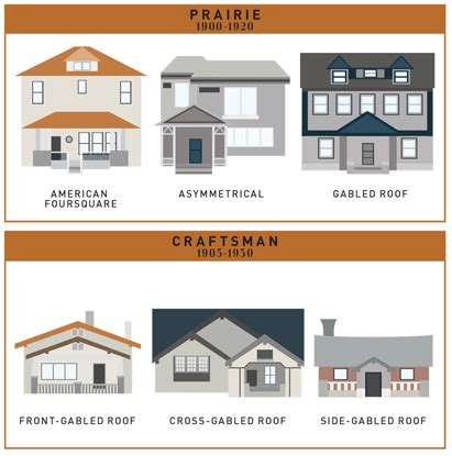 list of home styles see the evolution of 400 years of american house styles