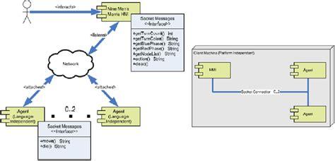 system architecture diagram symbols figure 2 system overview diagram focused on hmi figure 3