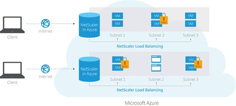 data center directions citrix netscaler vpx on microsoft