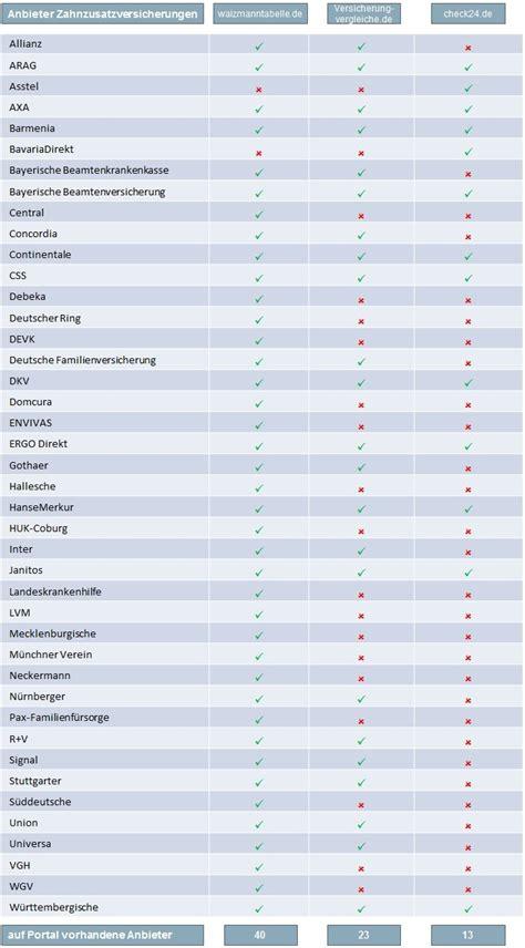 waizmann tabelle zahnzusatzversicherung zahnversicherung im vergleich