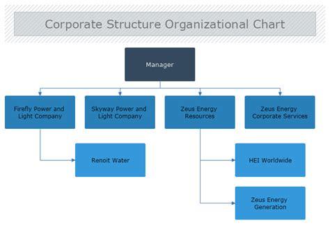 Corporate Structure Organizational Chart Mydraw Corporate Structure Chart Template