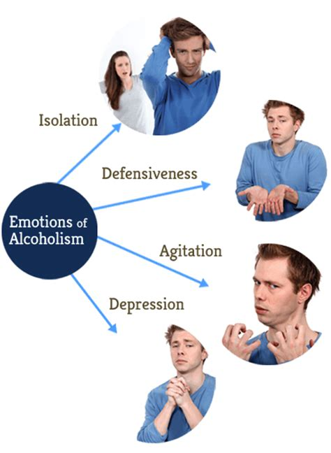 Detox Emotional Effects by Signs Of An Alcoholic Alcoholism Symptoms And Treatment