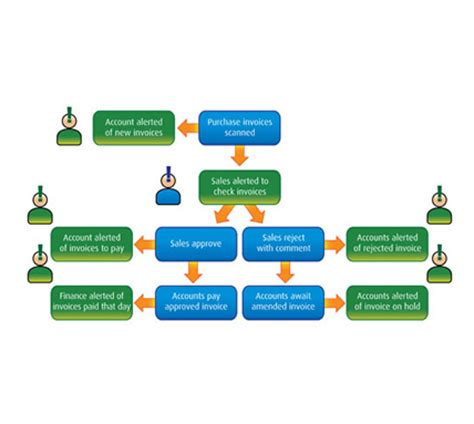 workflow module document management software solutions