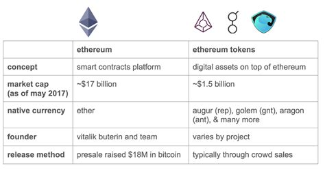 ethereum an essential beginner s guide to ethereum investing mining and smart contracts books a beginner s guide to ethereum tokens the coinbase