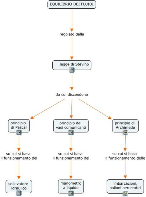 principio dei vasi comunicanti archimede tanese tic 7 quali sono le leggi che regolano l