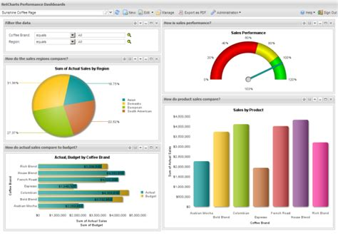 ms excel dashboard templates budget dashboard xls driverlayer search engine