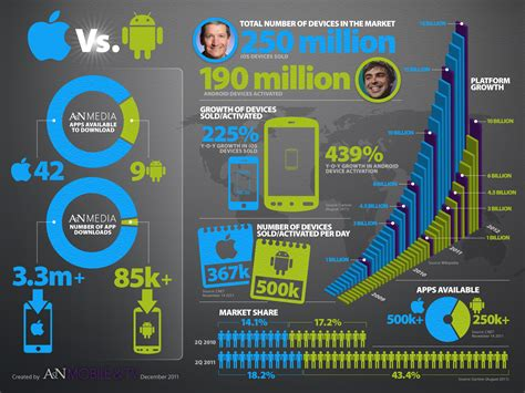 android vs ios android vs ios top 10 infographics