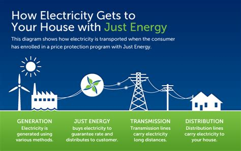 electricity in your home where does electricity come from it all