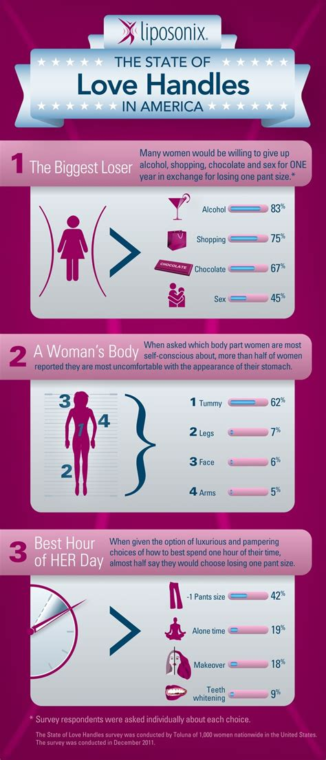 Plastic Detox Infographic by Liposonix Infographic The State Of Handles In
