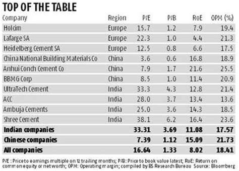 Top Mba Companies In India by Indian Cement Companies Top Global Valuation Chart