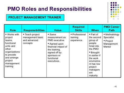 corporate roles and responsibilities template 28 images