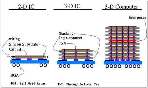 design of 3d integrated circuits and systems impact of uses of 3 dimensonal electronics ic devices and computing systems on the power