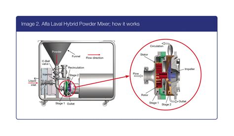 alfa laval s hybrid mixers prevent lumping in food production