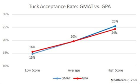 Tuck Mba Acceptance Rate by Mba Data Guru Business School Admissions Data And Analysis