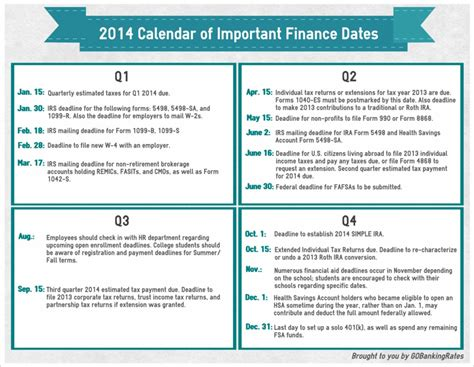 Why Calendars Are Important 2014 Calendar Of Important Tax Dates Financial Aid