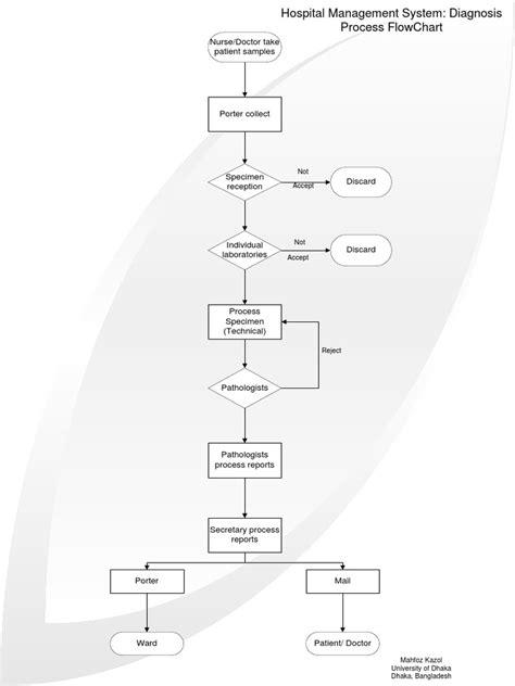 flowchart of hospital management system flowchart of hospital management system flowchart in word