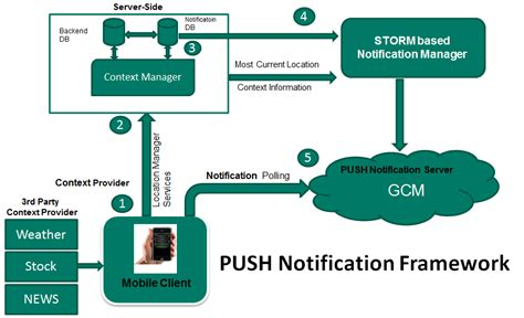 How Android Works by How Android App Push Notification Works