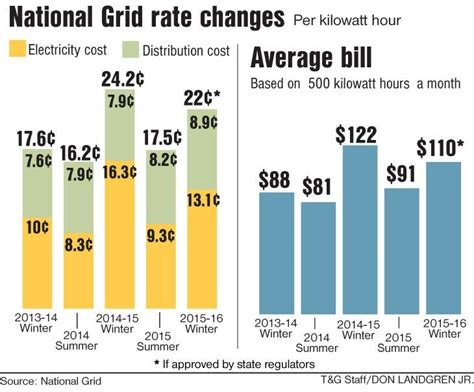 National Grid Mba by National Grid Proposes Rate Increase For Winter But Not