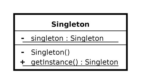 Singleton Pattern Java Wiki | singleton pattern wikipedia