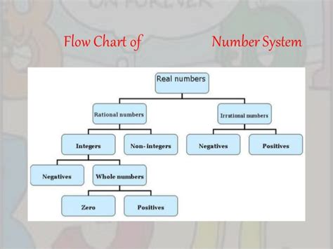 real numbers flowchart business mathematics is a powerful tool and