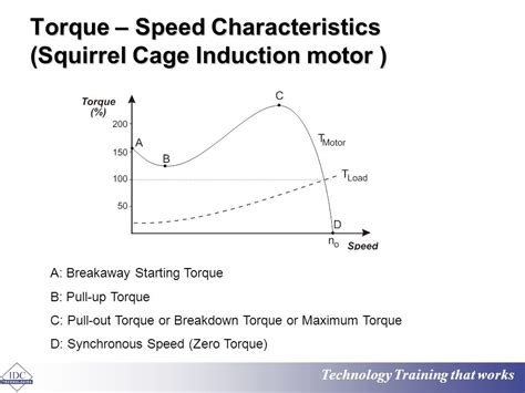 induction motor pull out torque fundamentals of motor technology ppt