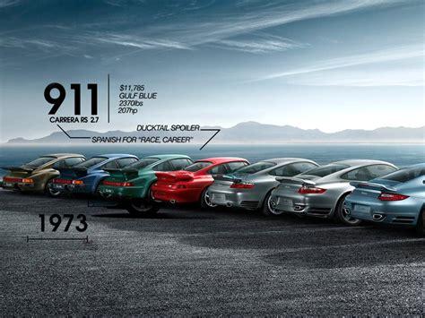 Porsche 911 Geschichte by Morphing History Of The Porsche 911 In 90 Seconds Web2carz